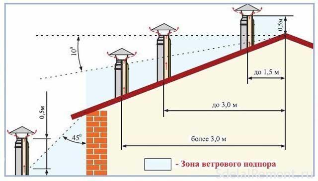 Можно ли делать дымоход ниже конька коаксиальный дымоход купить белгород