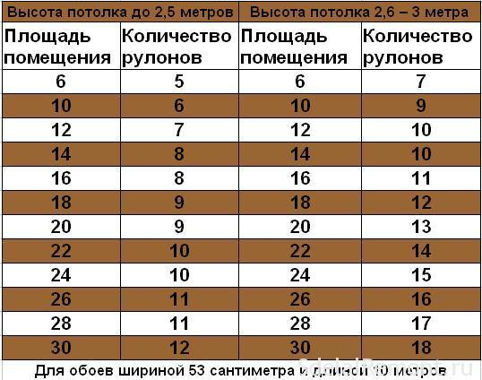 Количество рулонов  обоев на комнату