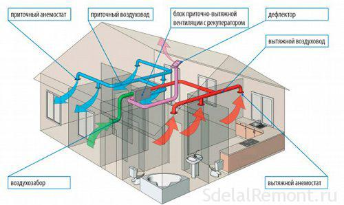 obustrojstvo-ventilyacii3