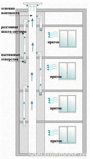 obustrojstvo-ventilyacii7