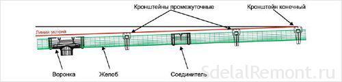 Монтаж отлива на крыше