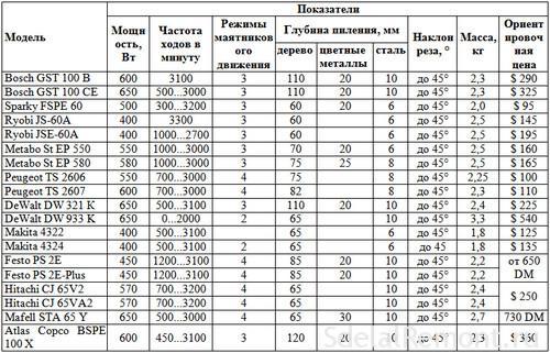 Список параметрів-elektrolobzikov