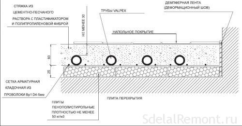 Pipe laying scheme