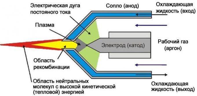 принцип роботи плазмового пальника