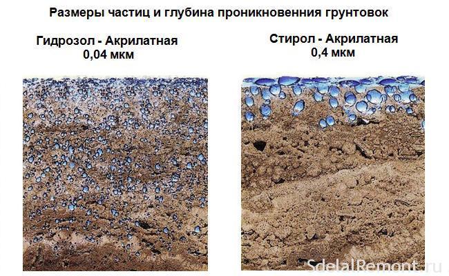 Уровень проникновения грунтовок в бетон