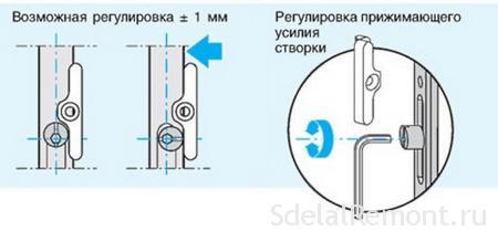Adjust the plastic door hinges