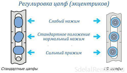 Регулировка ПВХ
