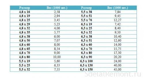 Таблица веса саморезов по размеру
