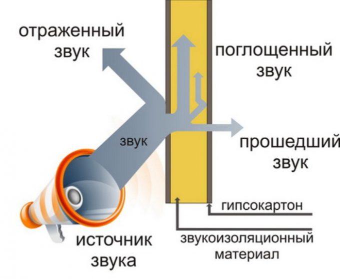 shumoizolyaziya_sip_panelei