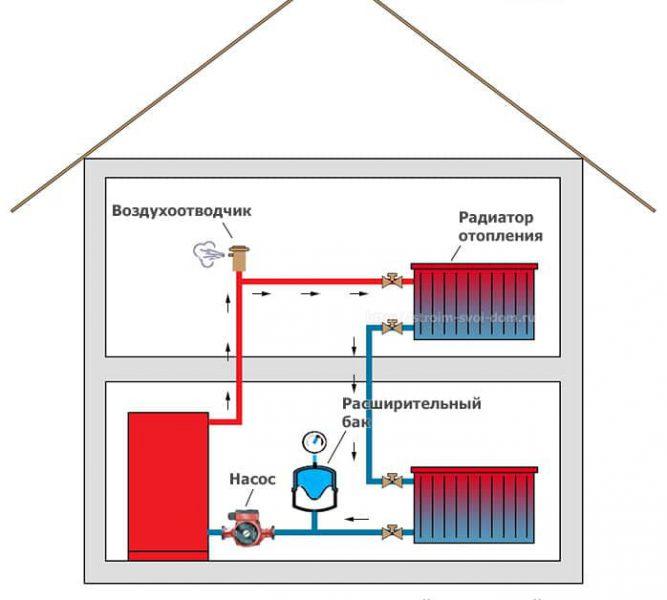 2 этажа отопление