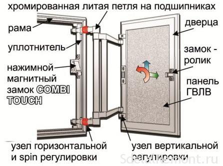skritiy-Luk-будова