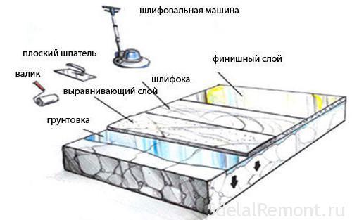 tehnologiya-naneseniya-nalivnogo-pola