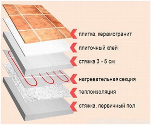 Как сделать стяжку из клея для плитки