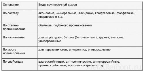Типы грунтовок по разным признакам