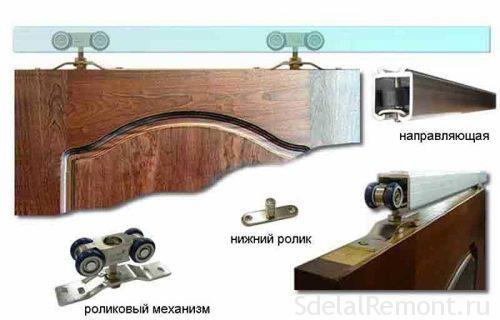 Як встановити розсувні міжкімнатні двері