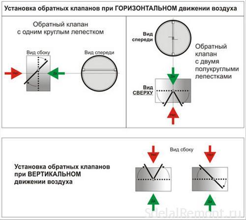 Обратный клапан для вентиляции: назначение, виды, установка. Как сделать своими руками