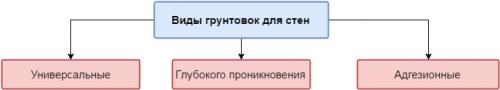gruntovok-dlya-sten