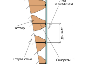 Alignment of plasterboard walls