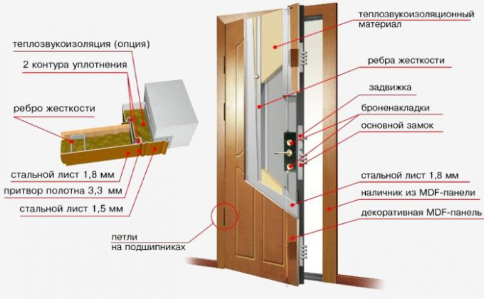 The structure of the door